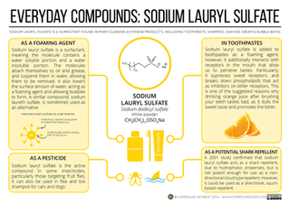 Why SLS or Sodium Lauryl Sulfate is a Harmful Sudsing Agent