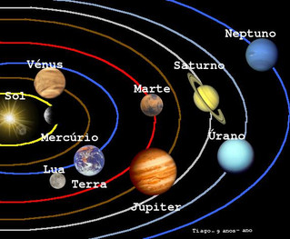 Os Grandes Ciclos dos Planetas Lentos