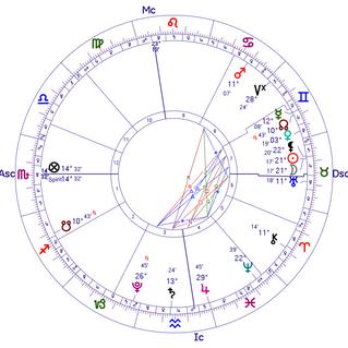 Breves Notas: Lua Nova a 21º de Touro