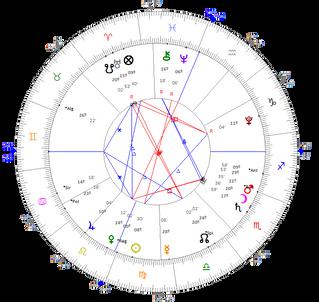 Workshop de Astrologia Métodos de Prognóstico Módulo VII - 27 Fevereiro, sábado das 14h às 18h