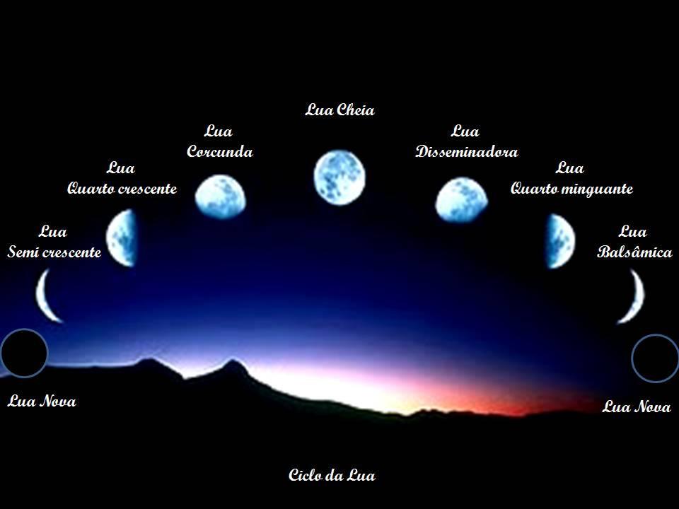 Ciclos, Lunações e Eclipses