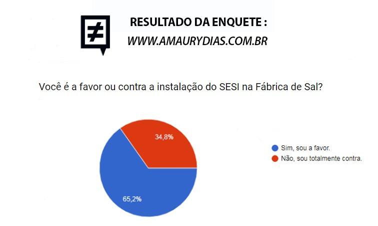 ENQUETE SESI FÁBRICA DE SAL RIBEIRÃO PIRES AMAURY DIAS VEREADOR