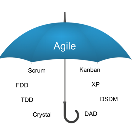 Agile and Scrum for absolute beginners