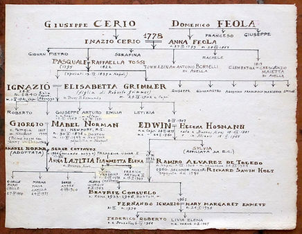 Cerio Family Tree