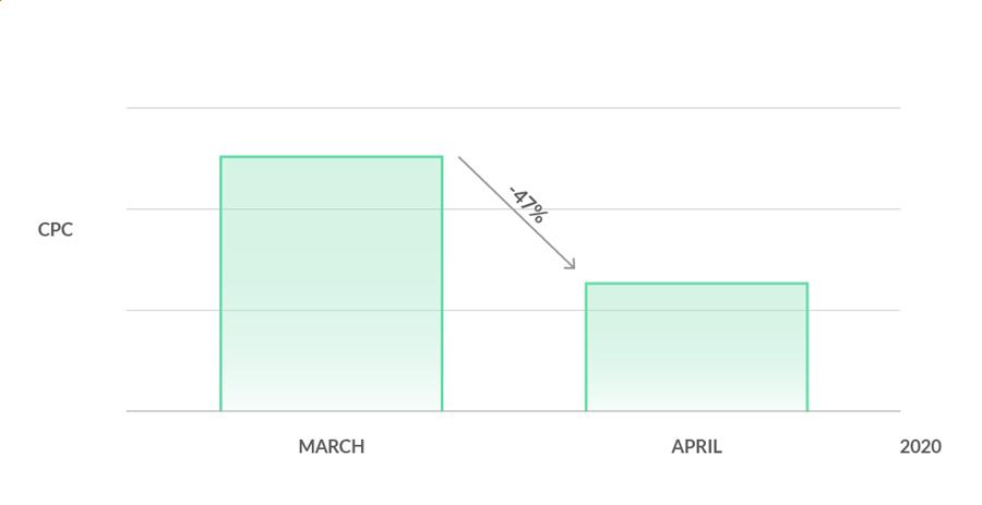 Baisse du CPC mars avril 2020 - Covid-19
