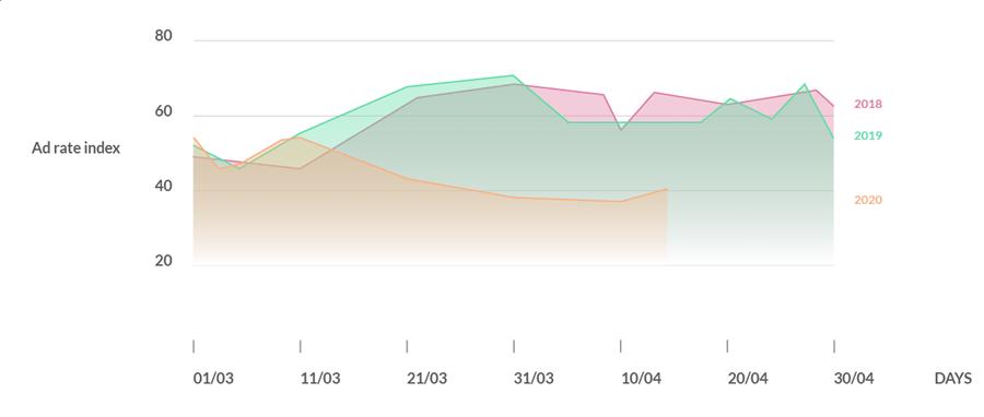 graphique prix publicité programmatique - civid-19