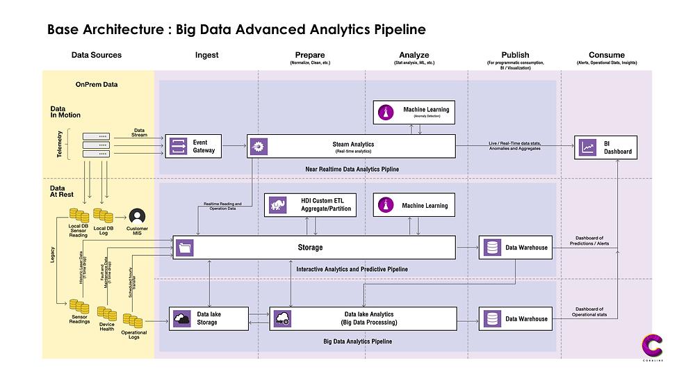 Base Architecture : Big Data Advance analytics pipline