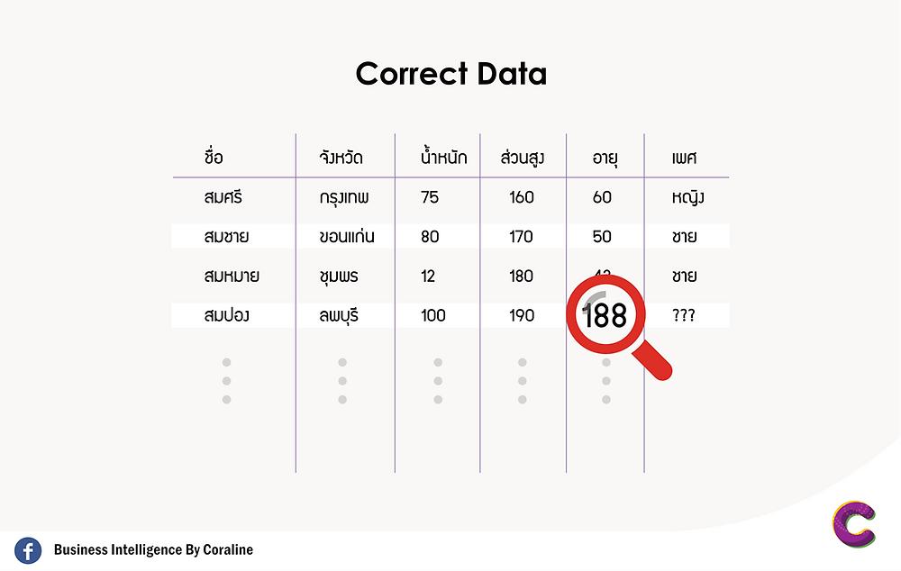 Correcting คือ การแก้ไขข้อมูลที่ผิดพลาด