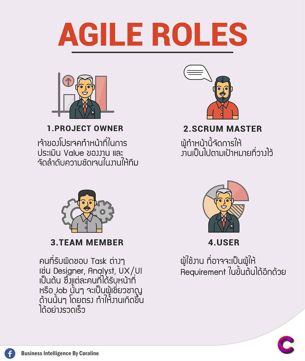 Agile roles