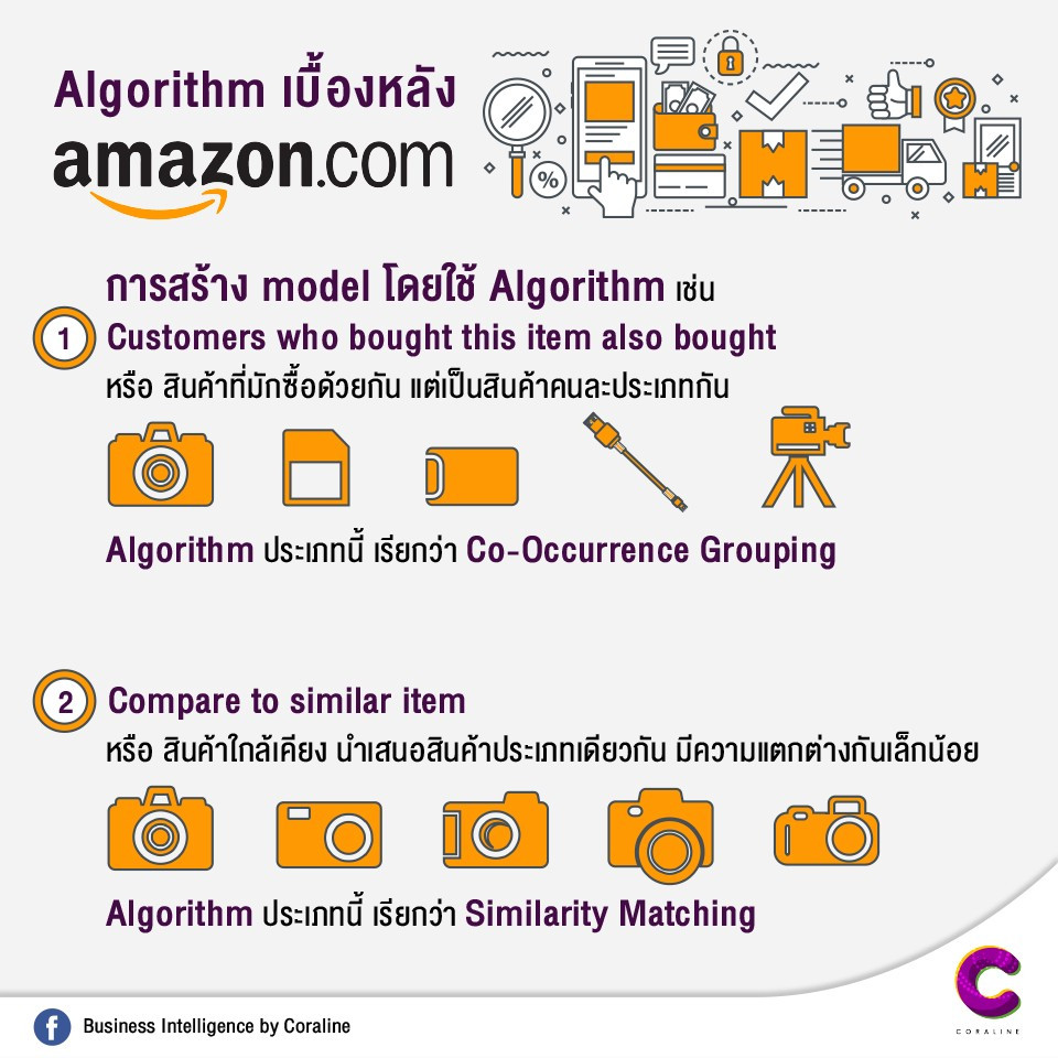 Algorithm behind Amazon