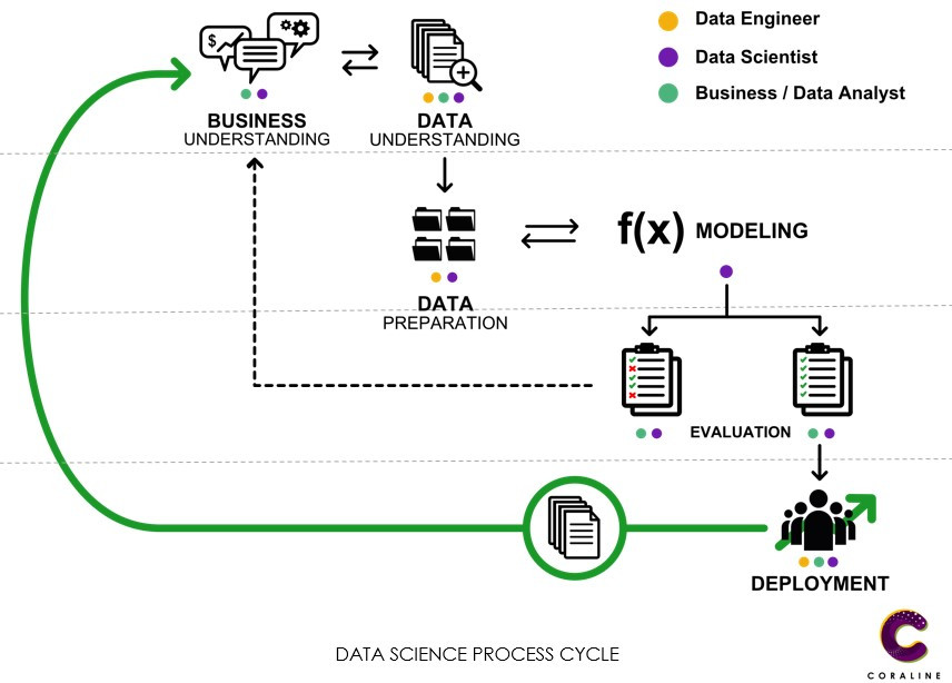 Data science process cycle