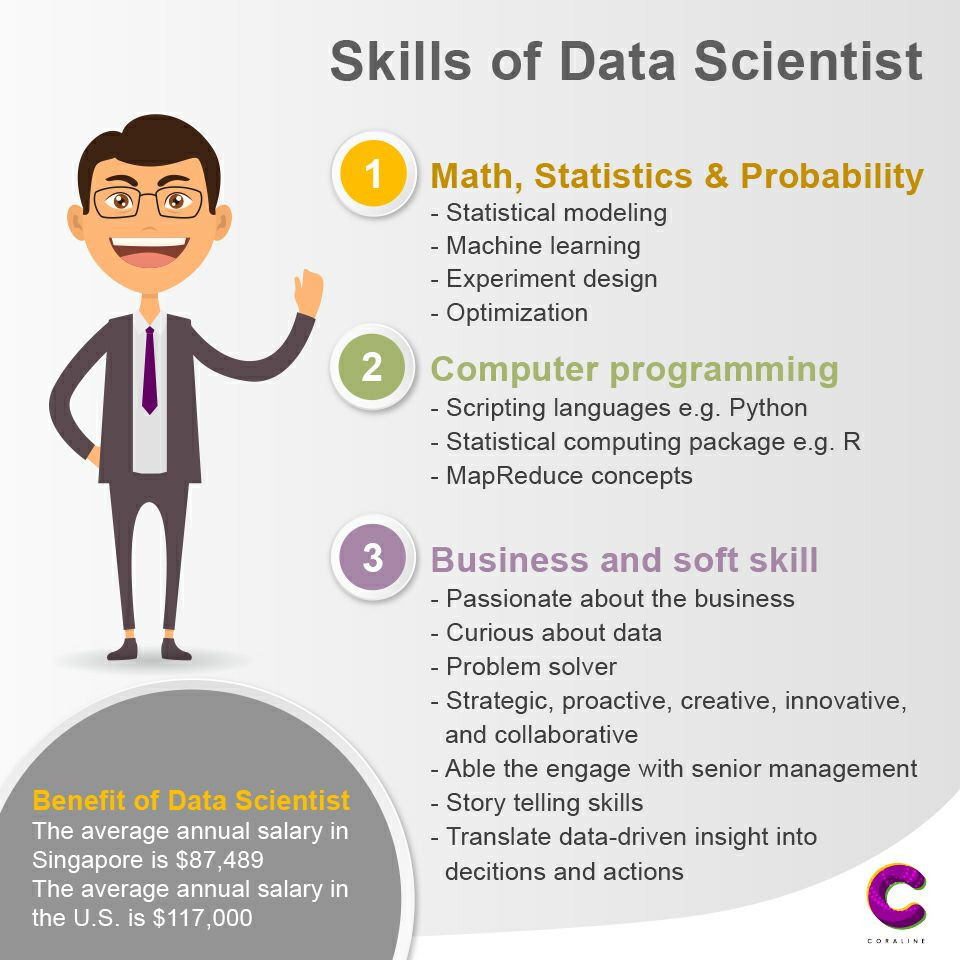 Skill of Data Scientist