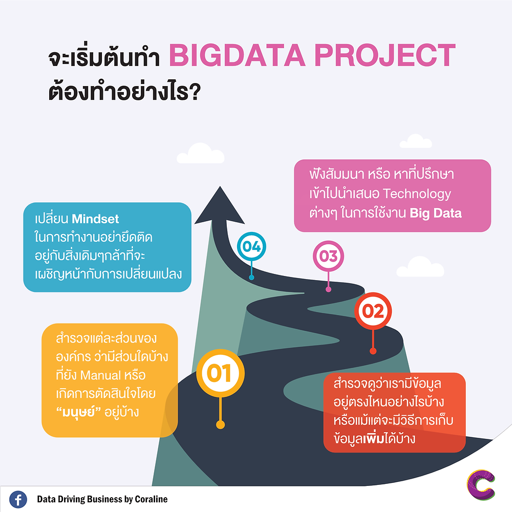 How to start Big Data Project?