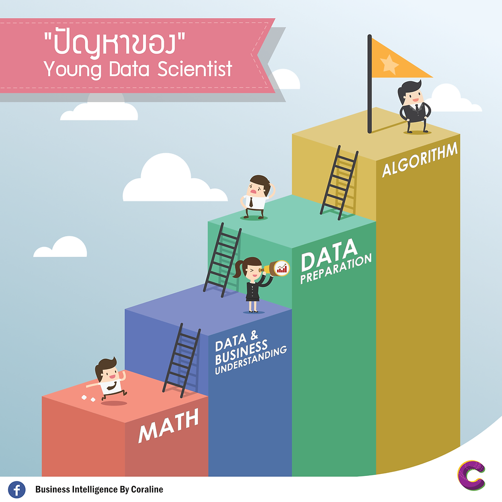 Young Data Scientists' Problem