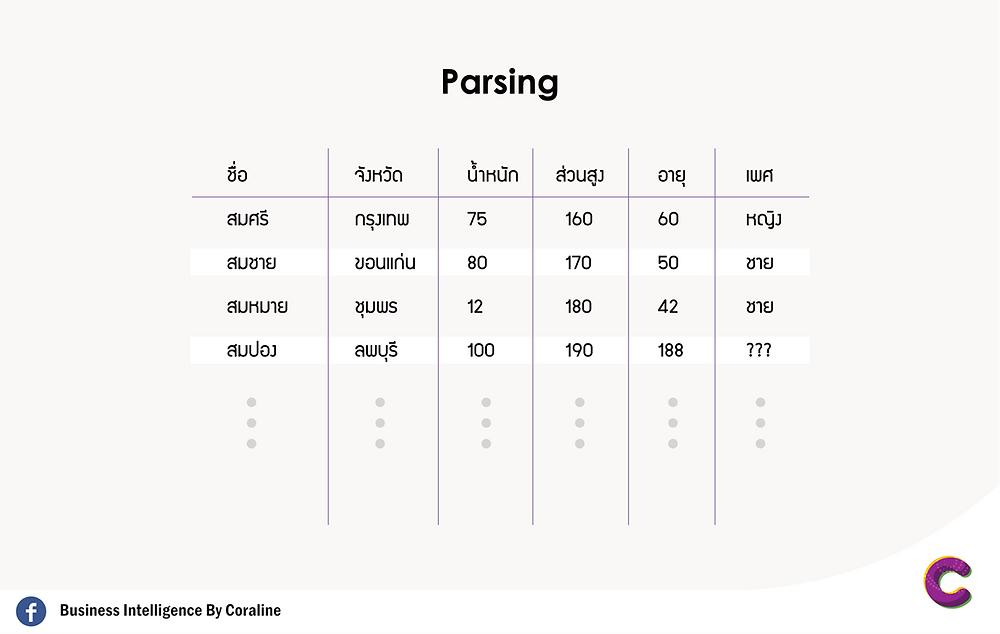 Parsingคือ การแจกแจงข้อมูล หรือการใช้หัวข้อของชุดข้อมูล