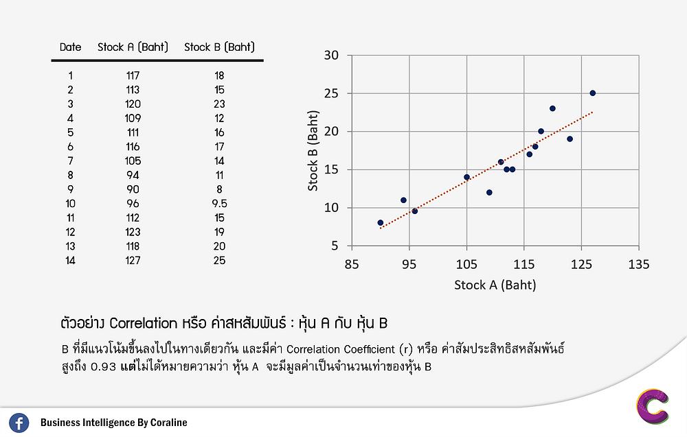 Sample : Correlation