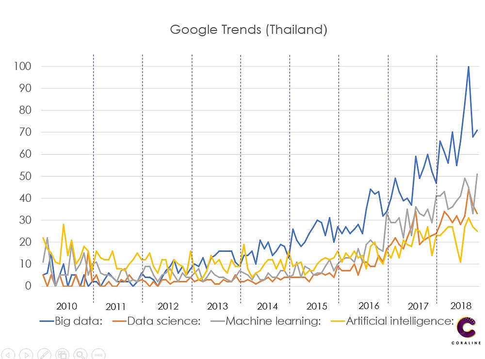 Bigdata Google Trend (Thailand)