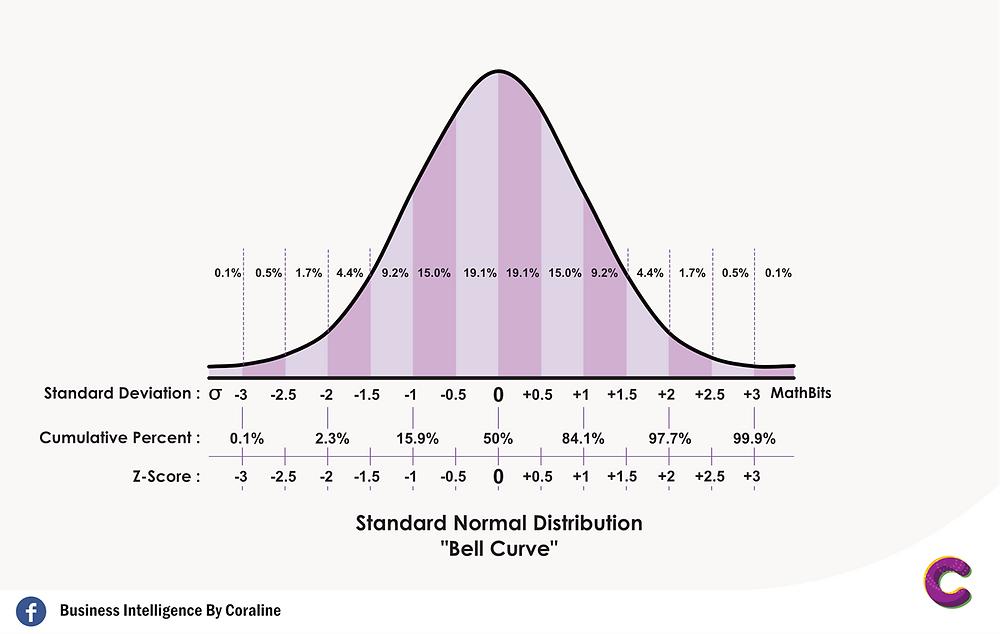 "Standard Normal Distribution ""Bell Curve"""