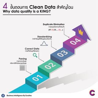 4 ขั้นตอนการ Clean Data สำคัญไฉน : Why data quality is a KING?