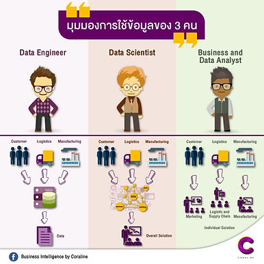 Data Engineer, Data Scientist และ Data Analyst ต่างกันอย่างไร