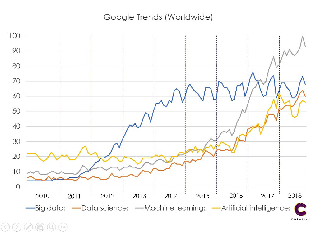 Bigdata Google Trend (Worldwide)