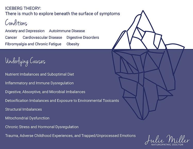 Iceberg Theory Julie Miller ND-02.jpg