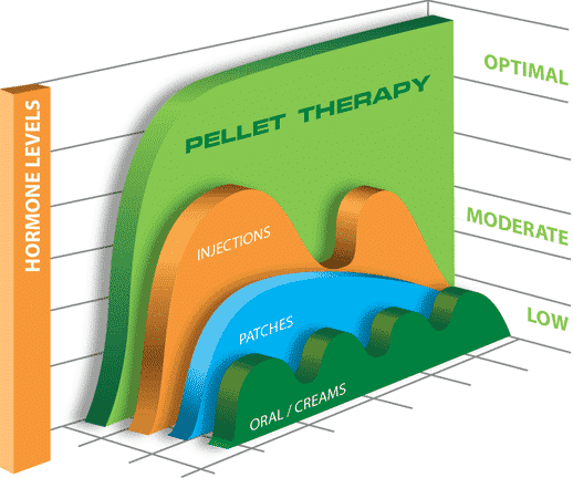 Hormone Pellet Therapy | Sarasota, FL