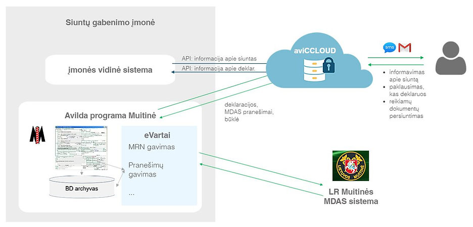 aviCCLOUD - integrated platform for sharing customs documents