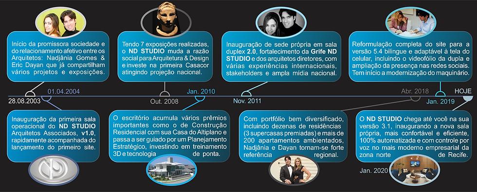 ND STUDIO Linha do Tempo.png