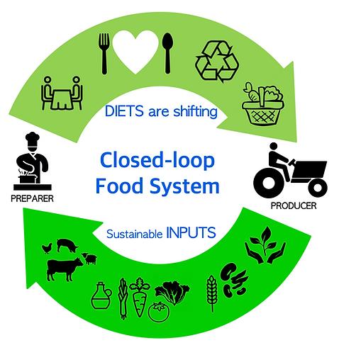 2019 Closed-loop food system.png