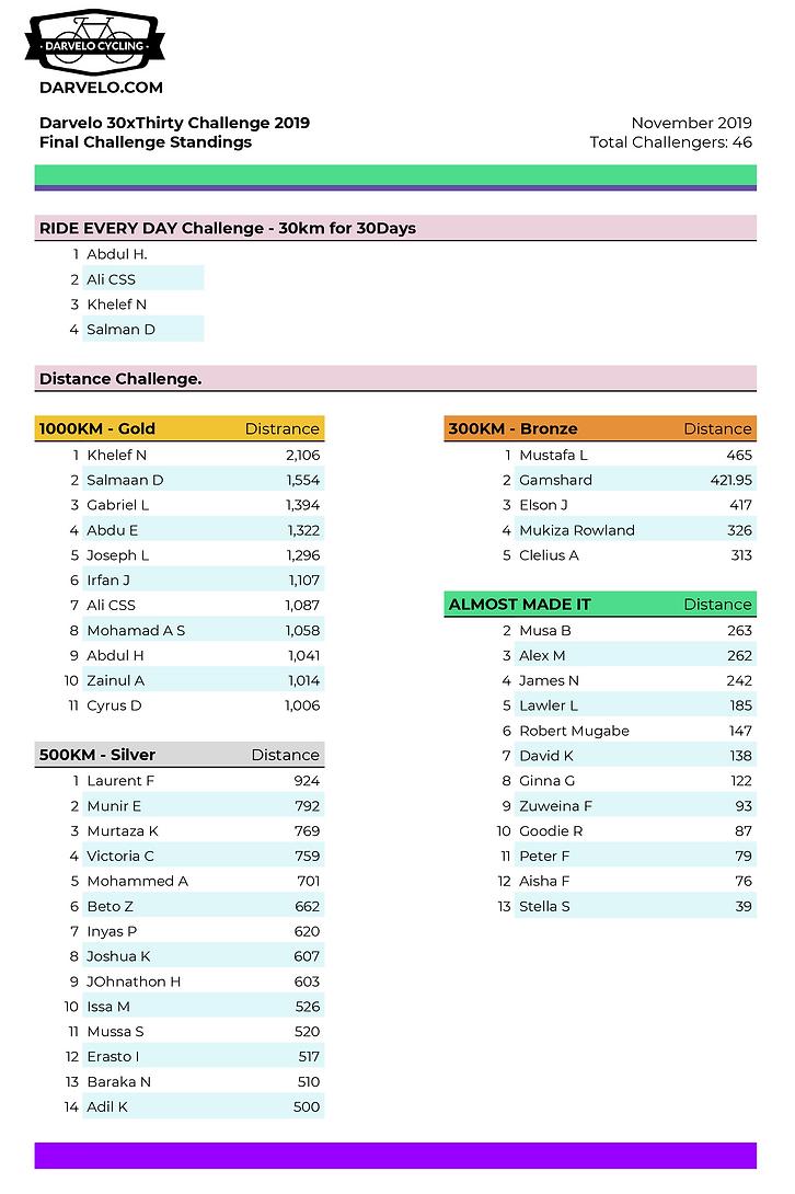 2019 30x30 standings - FINAL.png