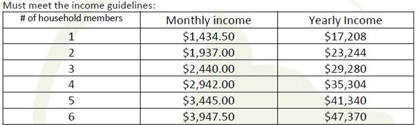 Income Guidelines Table.JPG