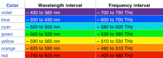 color_wavelength_frequencyHZ.png