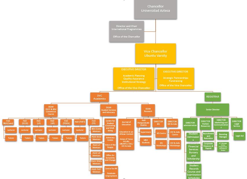 Ubuntu Organogram MAY.png