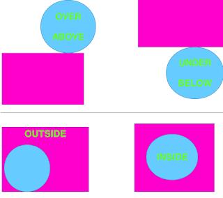 Prepositions of place Προθέσεις τόπου για αρχάριους!