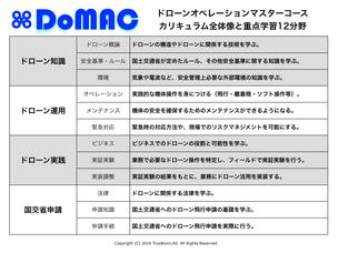 DoMAC(ドローンオペレーションマスターコース)完成