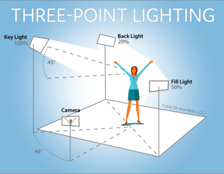 What is Three-Point Lighting? 5 Tips for Setting Up Three-Point Lighting.