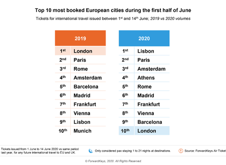 Athens appears 4th on Top 10 Most Booked European Cities List