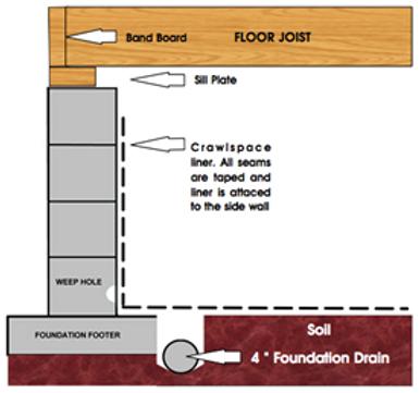Crawlspace Encapsulation diagram
