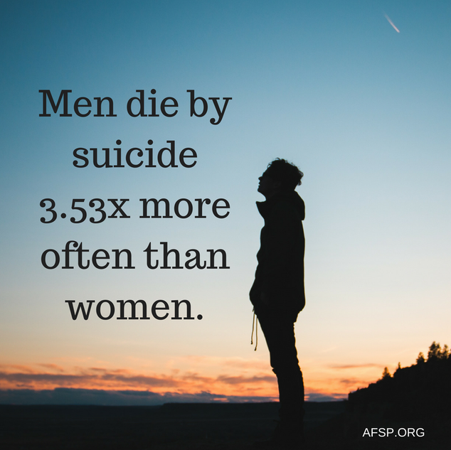 Men die by suicide 3.53x more often than