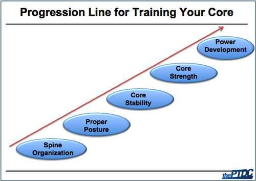 Progression Line Training Core