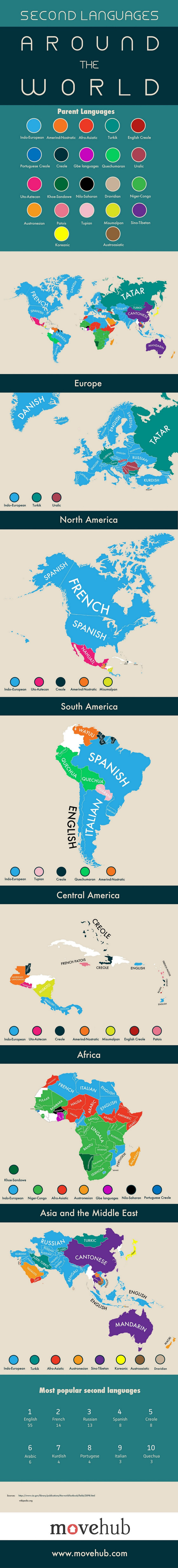 The Second Languages Of Every Part Of The World