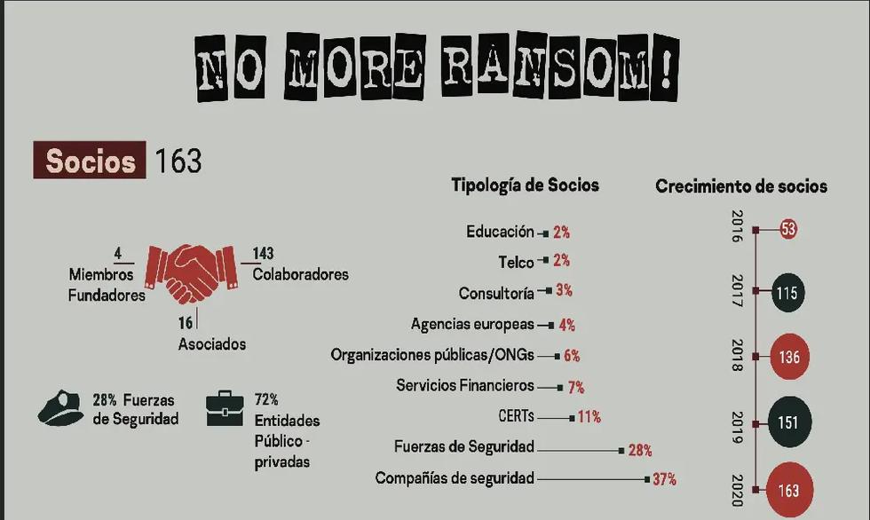 No More Ransom evita el pago de hasta 600 millones en rescates