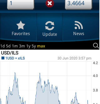 Should I wait for the GPB/USD to Get Stronger Against the Shekel?