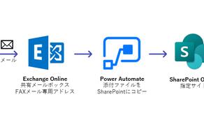 受信したFaxをクラウドストレージに転送する(Microsoft Power Automateフロー)