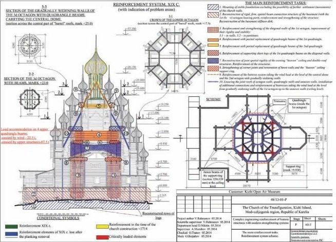 Russie, tourisme, croisière, UNESCO, reconstruction, dépôt de dossier
