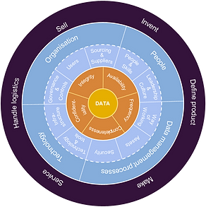 data management wheel