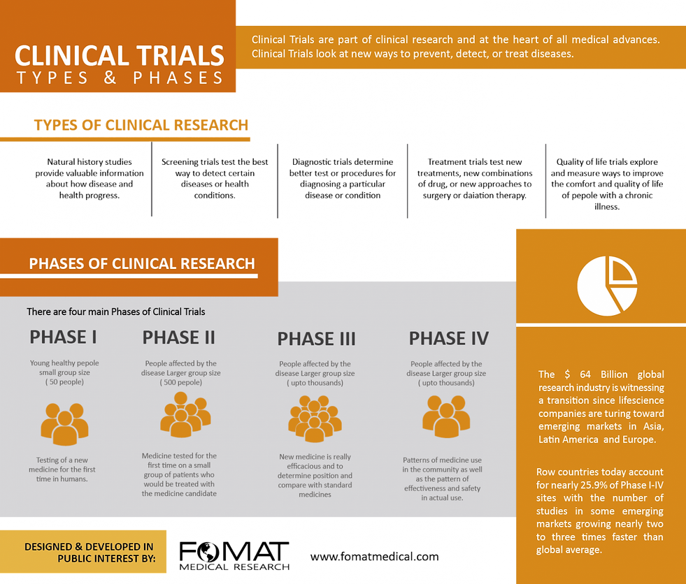 clinical-trials-types--phases_56003fd105
