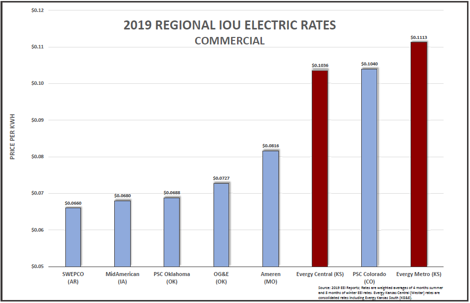 2019 IOU commercial rates bar chart.PNG