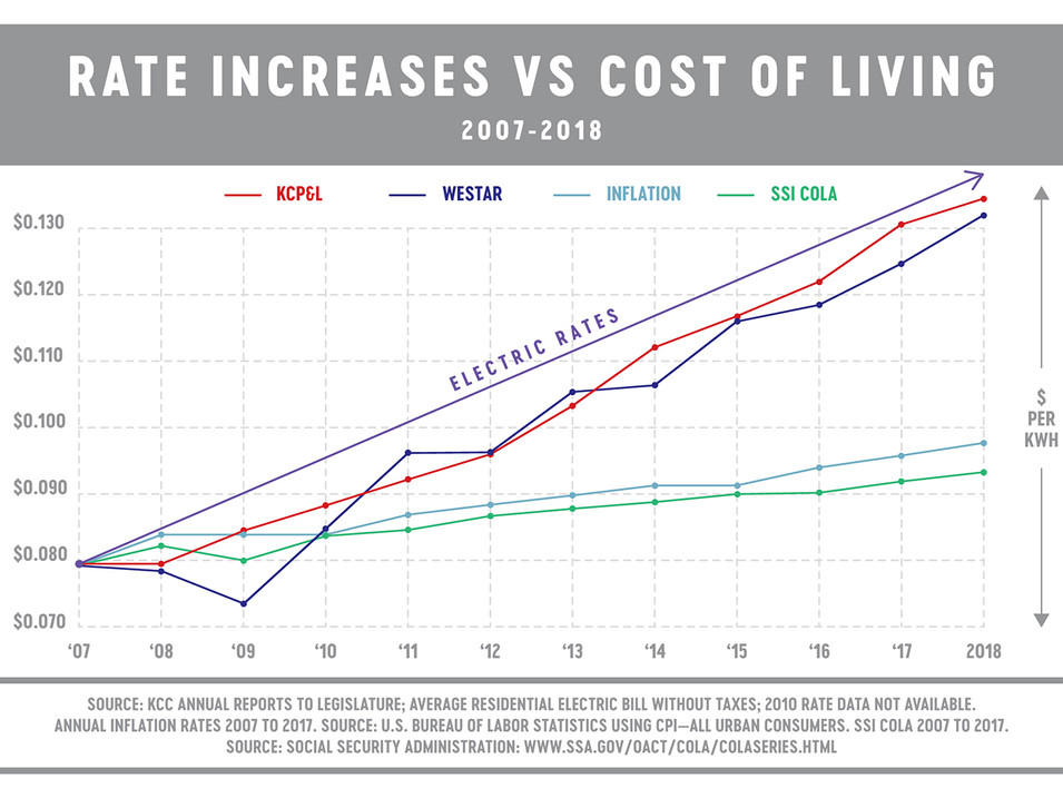 rates v cost of living.jpg